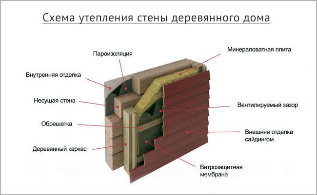 Этапы утепления стен Тирасполь