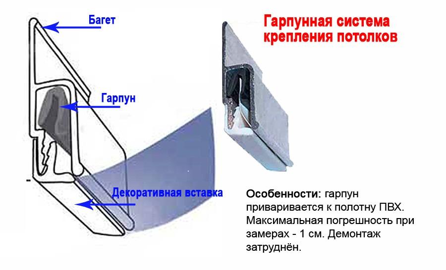 натяжные потолки гарпунный метод